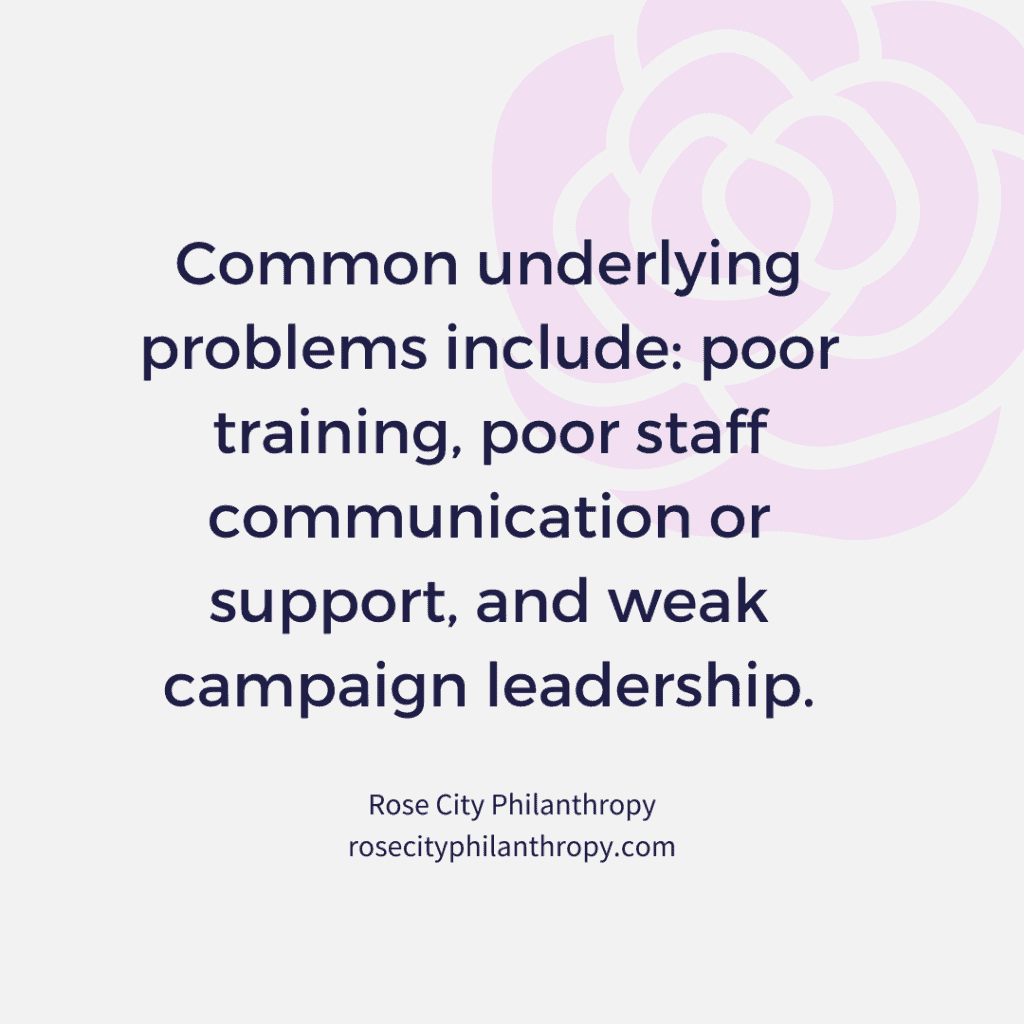 Common underlying problems include: poor training, poor staff communication or support, and weak campaign leadership.